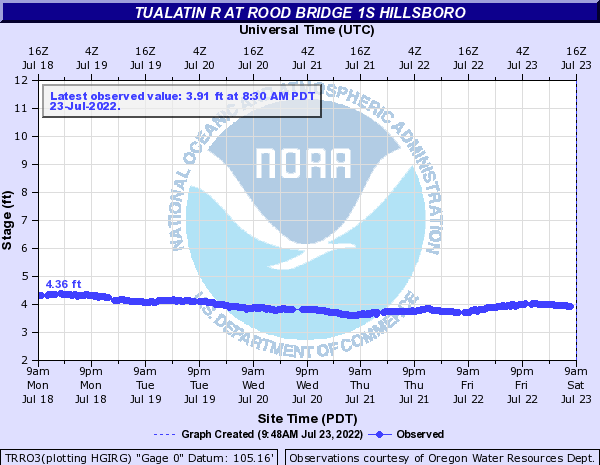 Tualatin River at Rood Bridge near Hillsboro