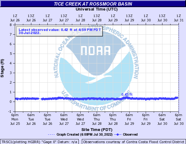 Tice Creek at Rossmoor Basin