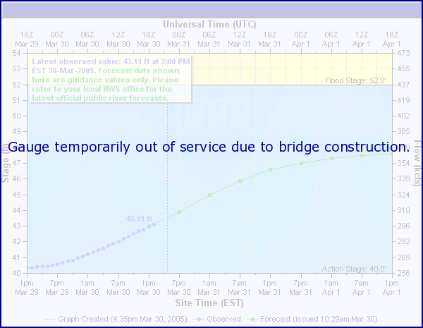 Tamarac River near Stephen