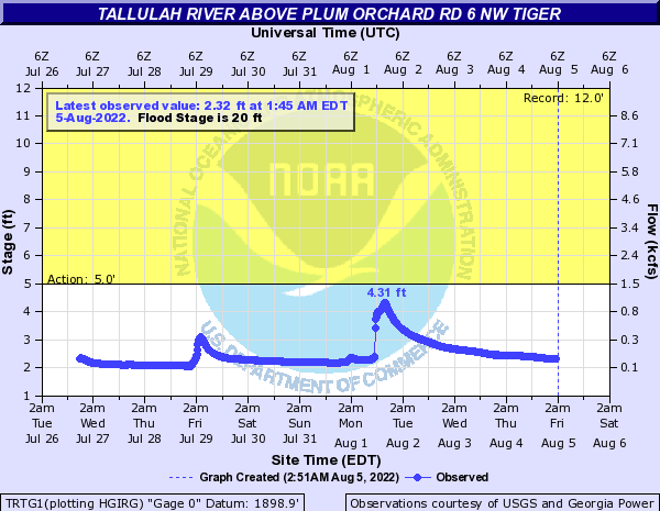 Tallulah River above Plum Orchard Rd 6 NW Tiger