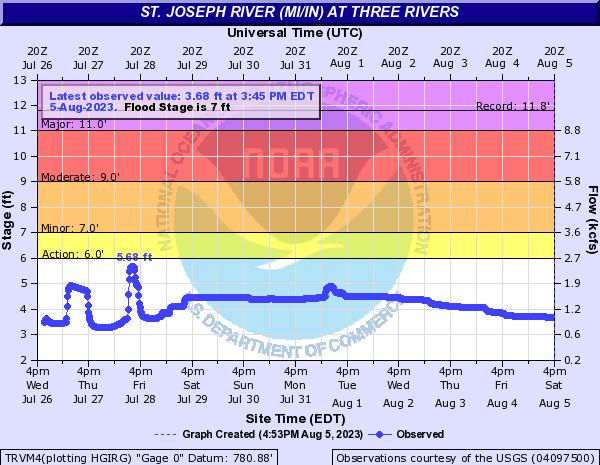 St. Joseph River (MI/IN) at Three Rivers