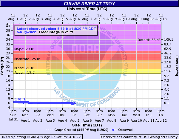 Cuivre River at Troy