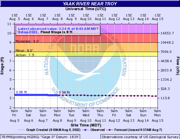 Yaak River near Troy