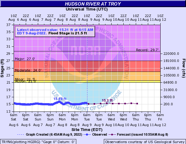 Hudson River at Troy