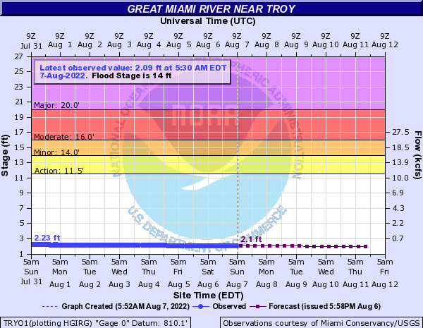 Great Miami River at Troy