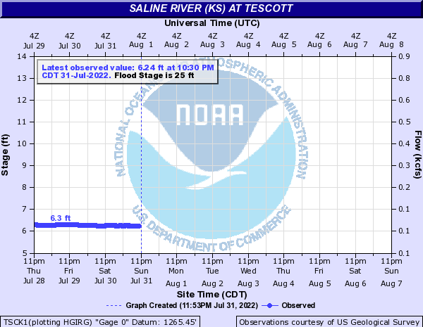 Saline River (KS) at Tescott