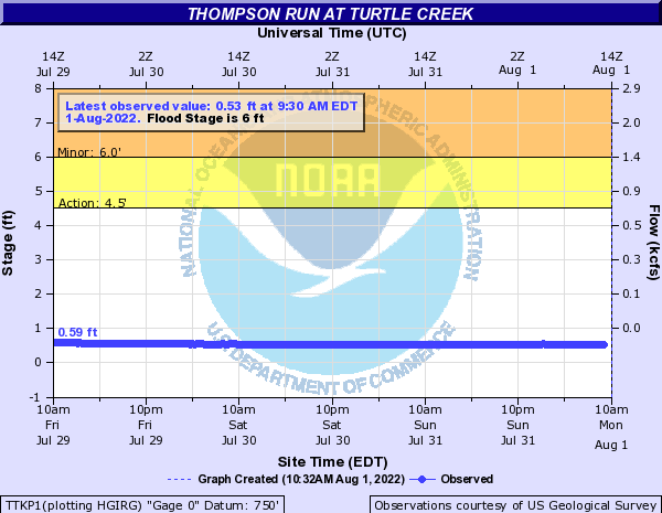 Thompson Run at Turtle Creek