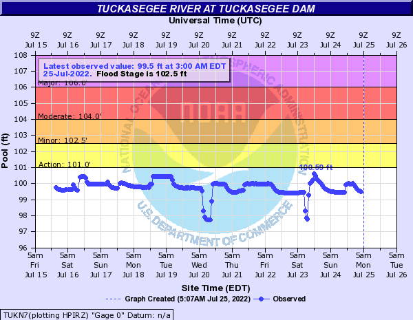 Tuckasegee River at TUCKASEGEE DAM
