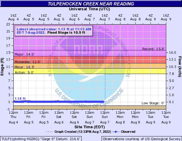 Tulpehocken Creek near Reading