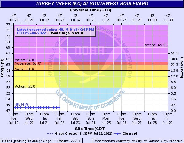 Turkey Creek (KC) at Southwest Boulevard