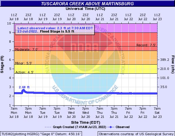 Tuscarora Creek above Martinsburg