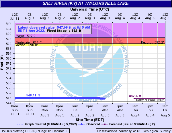 Salt River (KY) at Taylorsville Lake