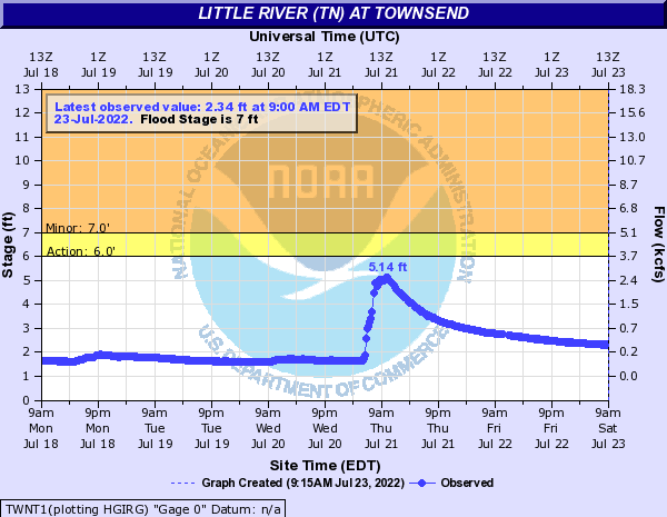 Little River (TN) at Townsend