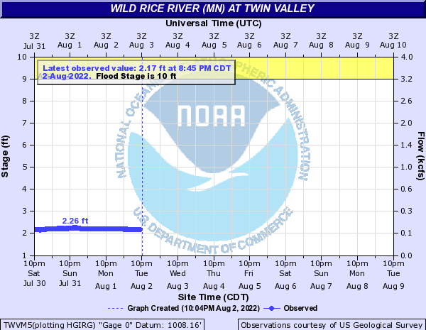 River level in Twin Valley