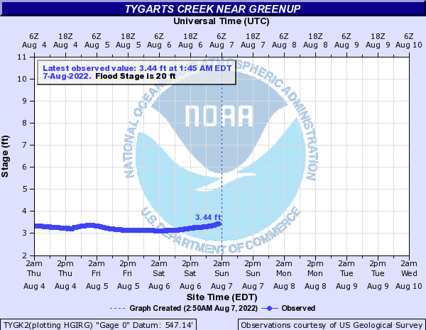 Tygarts Creek near Greenup