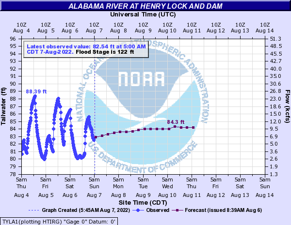 Alabama River at Henry Lock and Dam