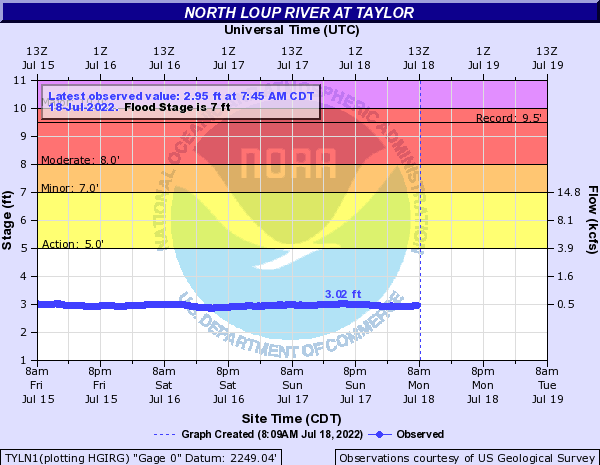 North Loup River at Taylor