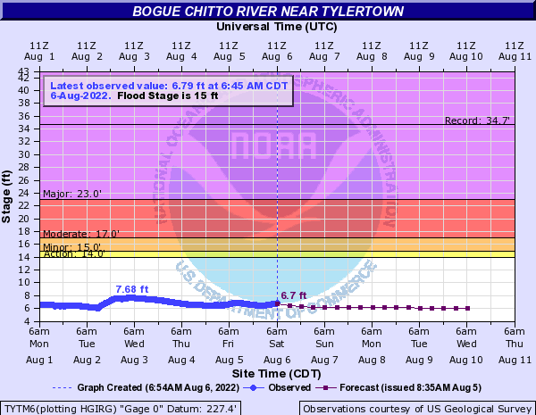 Bogue Chitto River near Tylertown