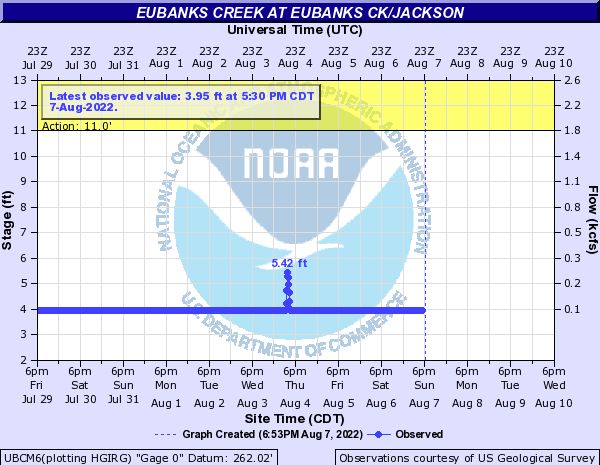 Eubanks Creek at Eubanks Ck/Jackson