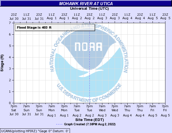 Mohawk River at Utica Hydrograph
