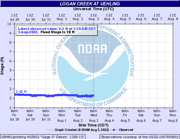Logan Creek at Uehling