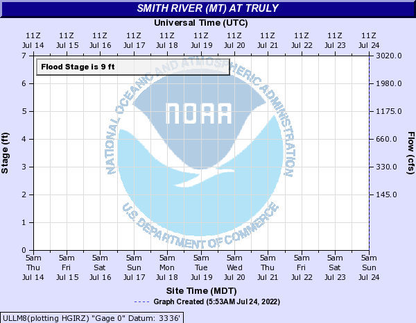 Smith River (MT) at Truly