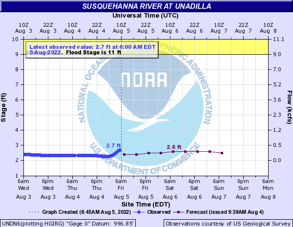 Water Level - Unadilla