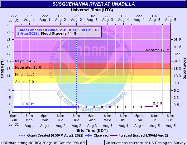 Susquehanna River at Unadilla