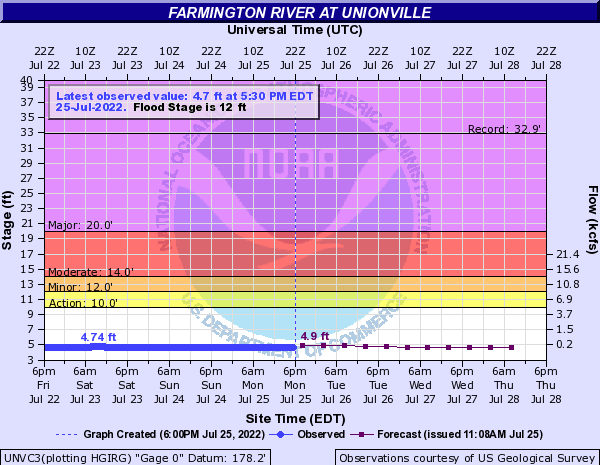 Farmington River at Unionville