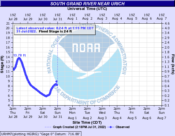 South Grand River near Urich