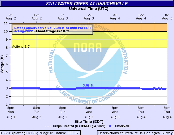 Stillwater Creek at Uhrichsville