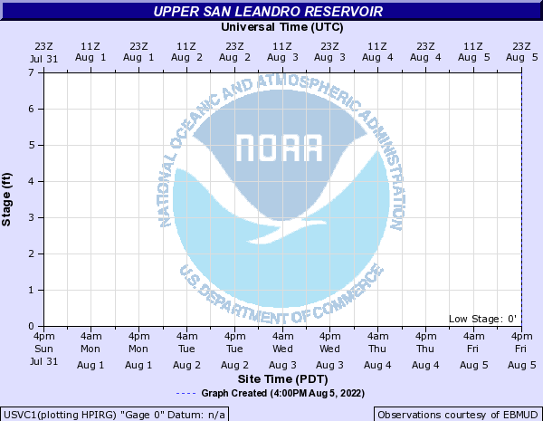 Upper San Leandro Reservoir other
