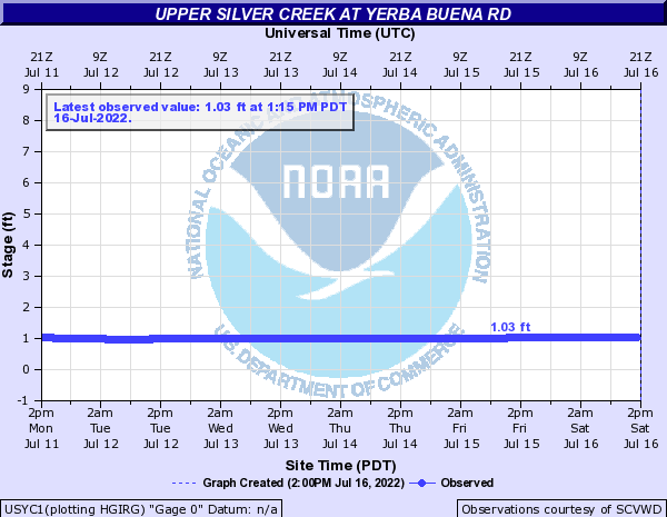 Upper Silver Creek at Yerba Buena Rd