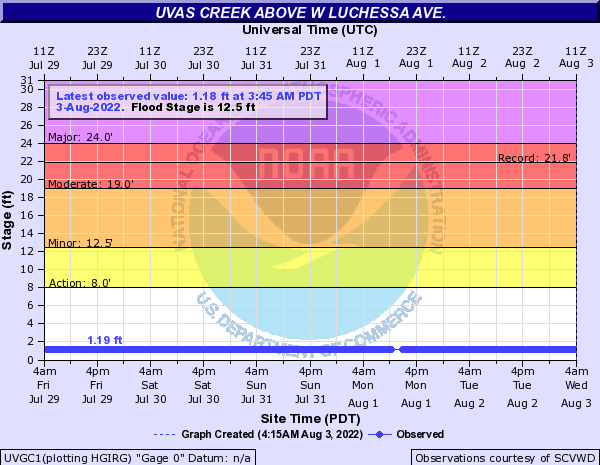 Uvas Creek above W Luchessa Ave.
