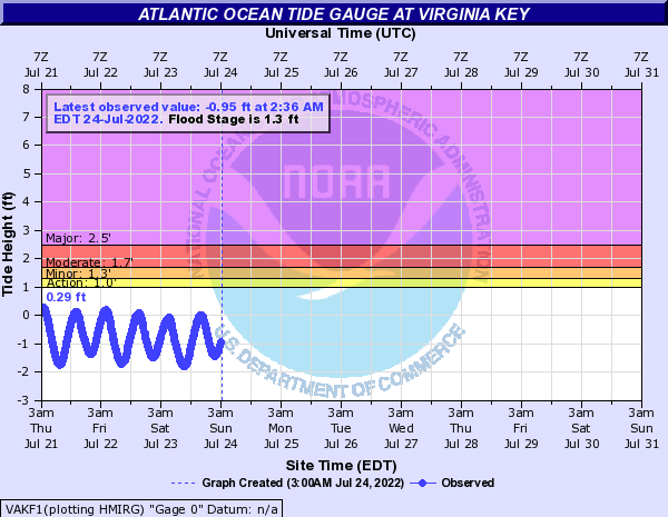 Atlantic Ocean Tide Gauge at Virginia Key