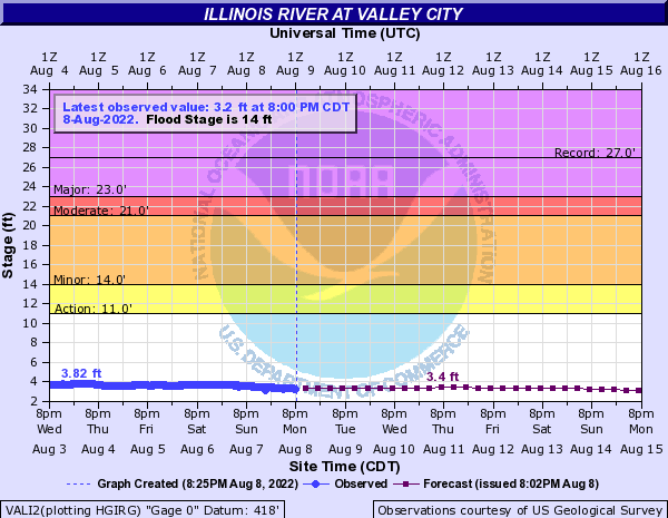 Illinois River at Valley City