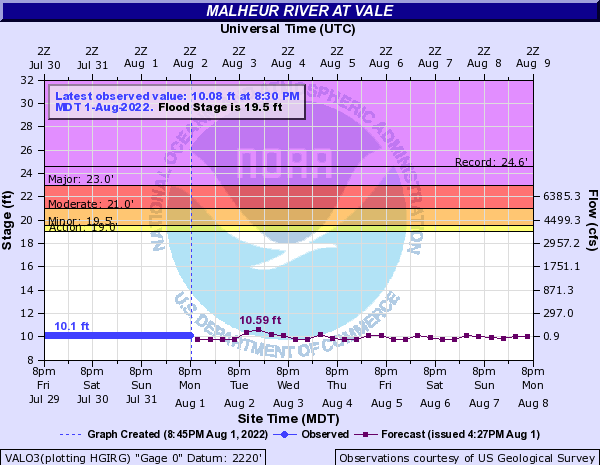 Malheur River at Vale