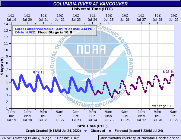 Columbia River Levels Measured at Vancouver