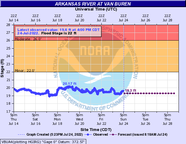 Arkansas River at Van Buren