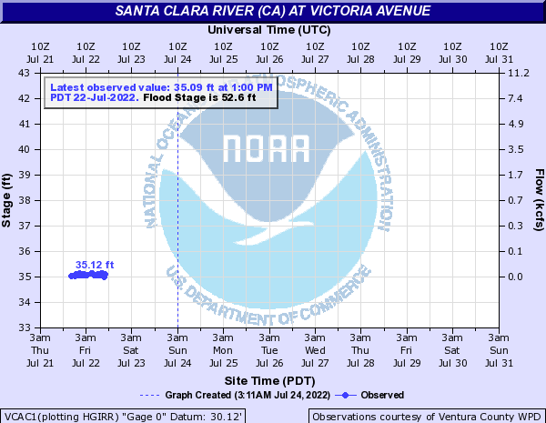 Santa Clara River at Victoria Avenue