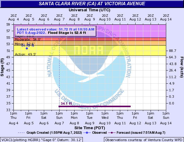 Santa Clara River (CA) at Victoria Avenue