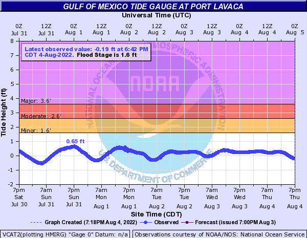Gulf of Mexico Tide Gauge at Port Lavaca