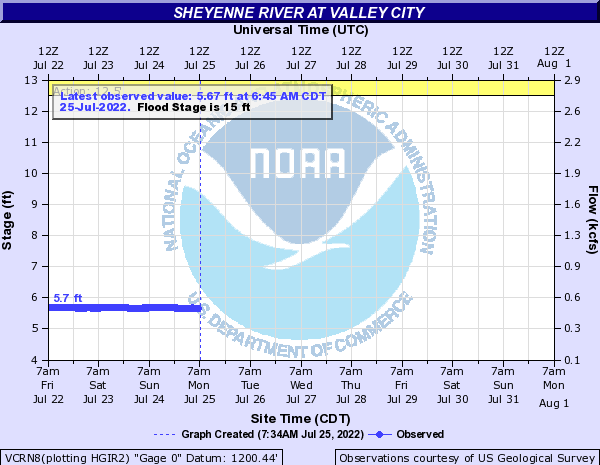 River level in Valley City