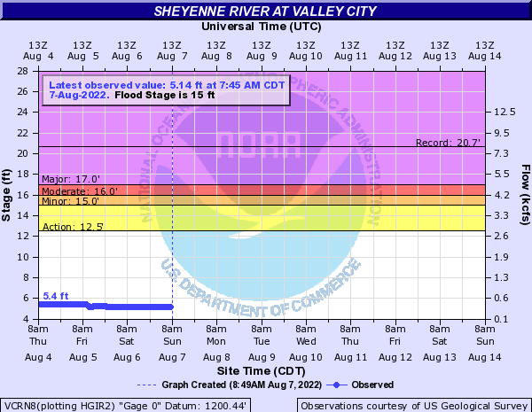 Sheyenne River at Valley City
