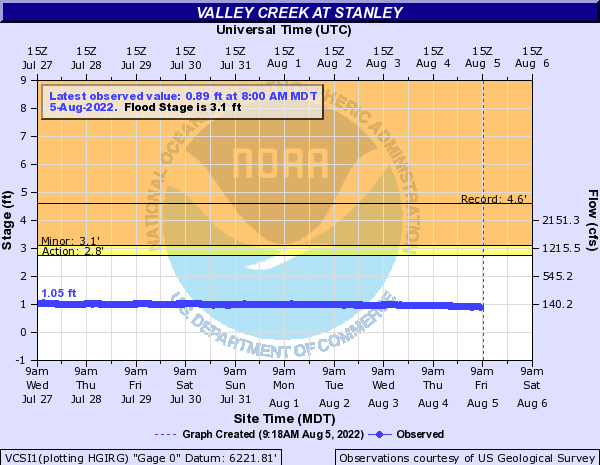 Valley Creek at Stanley