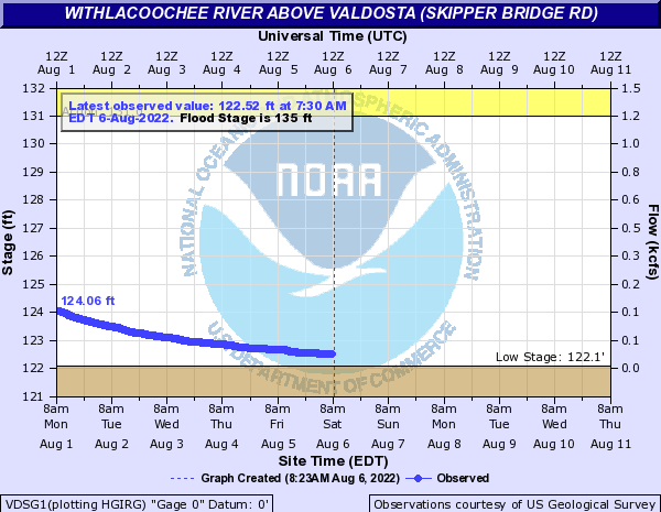 Skipper Bridge Road Withlacoochee River Gauge NWS graph