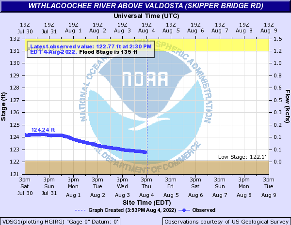Skipper Bridge USGS 023177483 Withlacoochee River Gauge