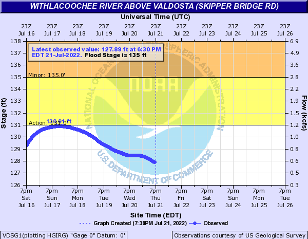 USGS Skipper Bridge Gauge 023177483