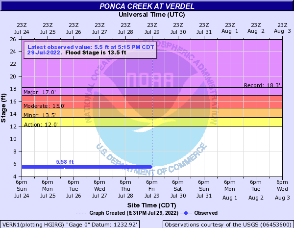 Ponca Creek at Verdel