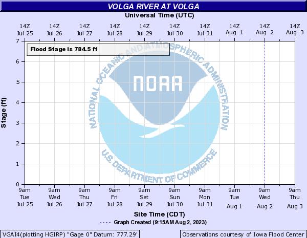 Volga River at Volga